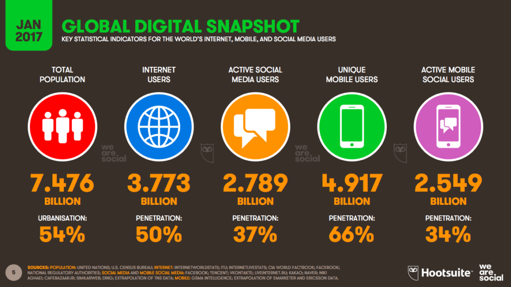 Trend 1: Billions of people are already on the internet and social media