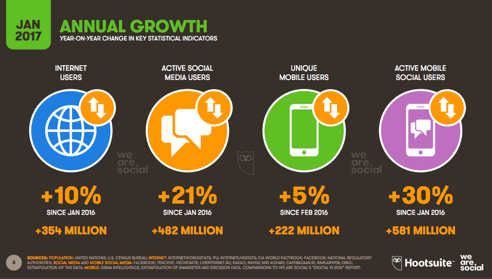 Trend 2: Mobile & Social Media users are growing in number