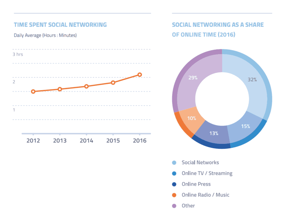 Trend 4: Time spent on social media is growing