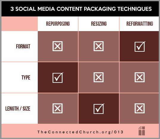 3 social media content packaging techniques