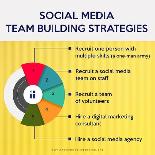 social media team building strategies