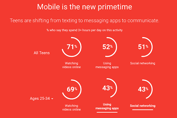 teens mobile is the new prime time Google mobile report